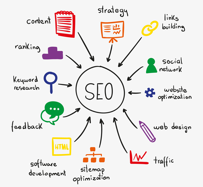 Best Search Engine Optimization Services Provider Company in Delhi/NCR India